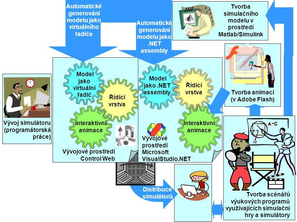 Distribuce simulátorů Interaktivní animace Tvorba animací (v Adobe Flash) Tvorba simulačního modelu v prostředí Matlab/Simulink Řídící vrstva Model jako.NET assembly Model jako virtuální řadič Interaktivní animace Řídící vrstva Automatické generování modelu jako virtuálního řadiče Automatické generování modelu jako.NET assembly Vývoj simulátoru (programátorská práce) Tvorba scénářů výukových programů využívajících simulační hry a simulátory Vývojové prostředí Control Web Vývojové prostředí Microsoft VisualStudio.NET