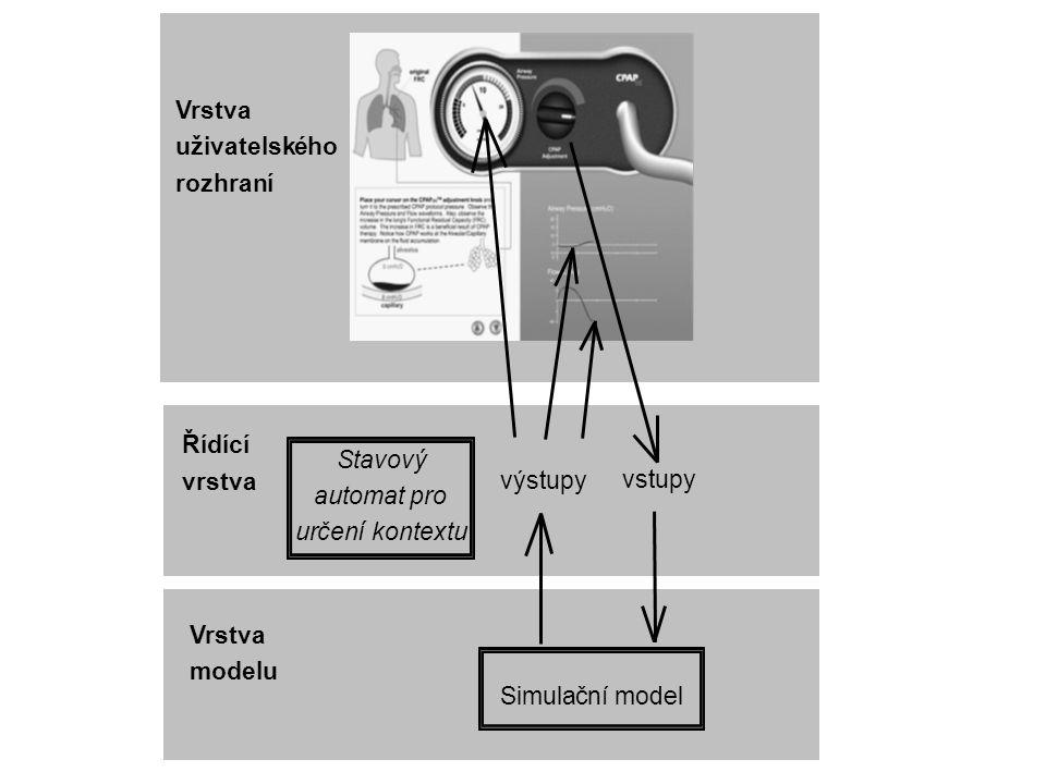 Řídící vrstva Vrstva modelu Vrstva uživatelského rozhraní výstupy vstupy Simulačnímodel Stavový automat pro určeníkontextu