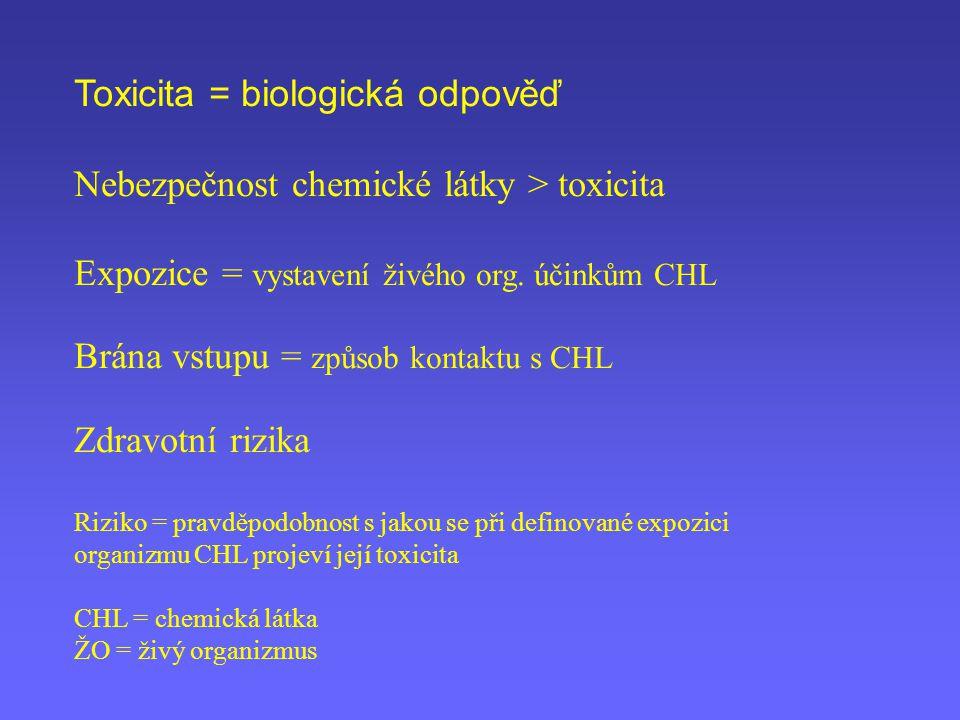 Toxicita = biologická odpověď Nebezpečnost chemické látky > toxicita Expozice = vystavení živého org. účinkům CHL Brána vstupu = způsob kontaktu s CHL