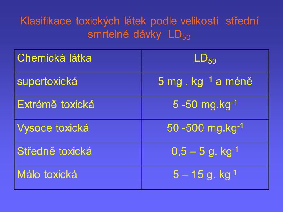 Klasifikace toxických látek podle velikosti střední smrtelné dávky LD 50 Chemická látkaLD 50 supertoxická5 mg. kg -1 a méně Extrémě toxická5 -50 mg.kg