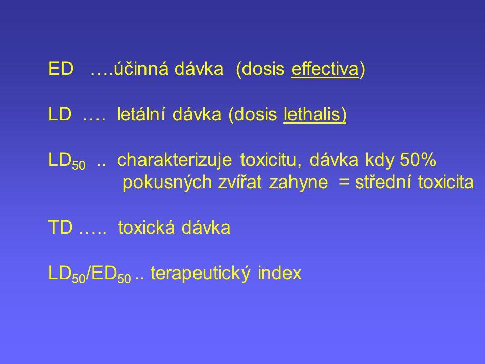 ED ….účinná dávka (dosis effectiva) LD …. letální dávka (dosis lethalis) LD 50.. charakterizuje toxicitu, dávka kdy 50% pokusných zvířat zahyne= střed