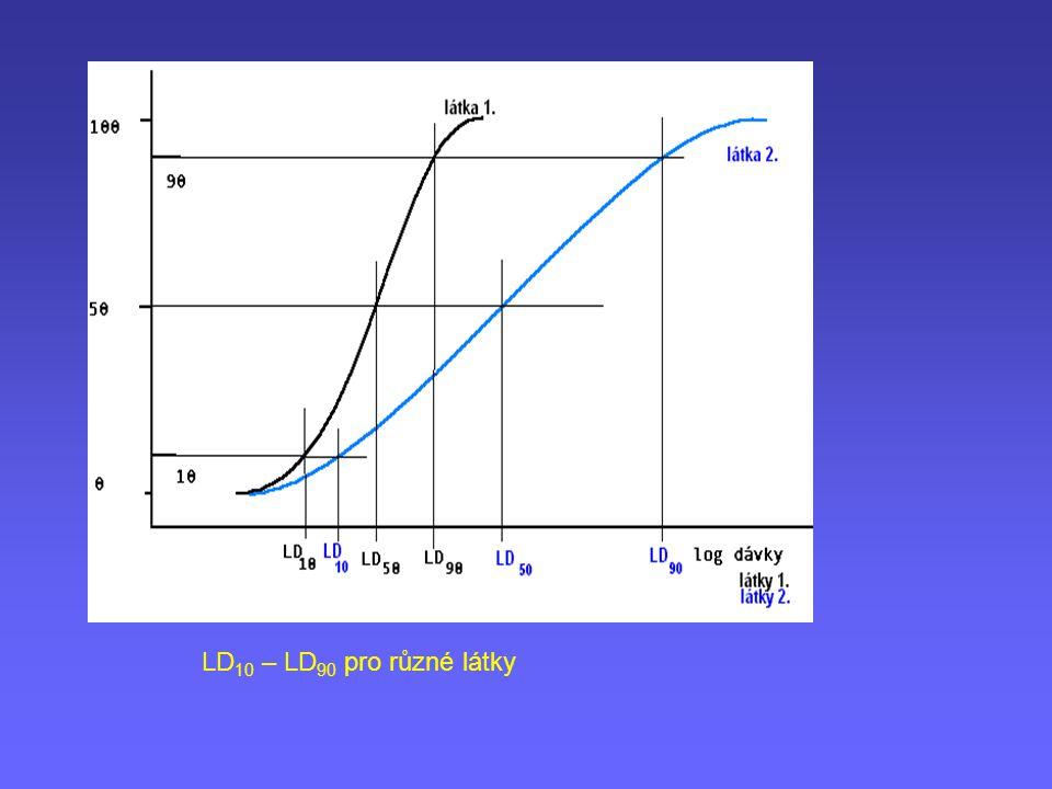 LD 10 – LD 90 pro různé látky