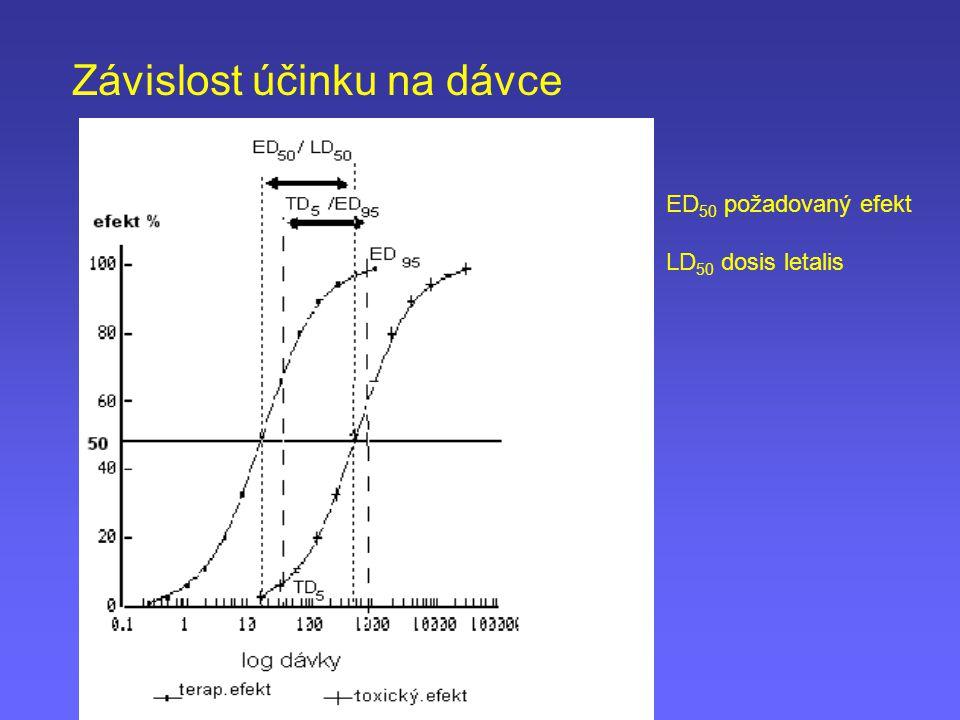 ED 50 požadovaný efekt LD 50 dosis letalis Závislost účinku na dávce
