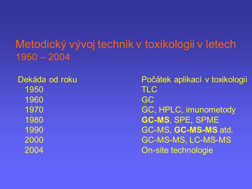 Metodický vývoj technik v toxikologii v letech 1950 – 2004 Dekáda od roku Počátek aplikací v toxikologii 1950 TLC 1960 GC 1970 GC, HPLC, imunometody 1