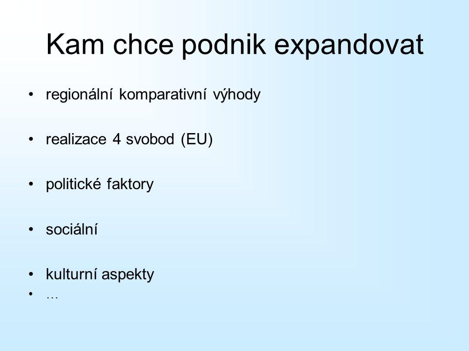 Kam chce podnik expandovat regionální komparativní výhody realizace 4 svobod (EU) politické faktory sociální kulturní aspekty …