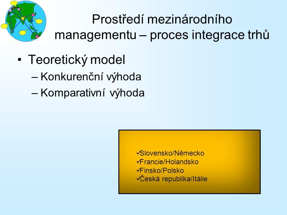 Prostředí mezinárodního managementu – proces integrace trhů Teoretický model –Konkurenční výhoda –Komparativní výhoda Slovensko/Německo Francie/Holand