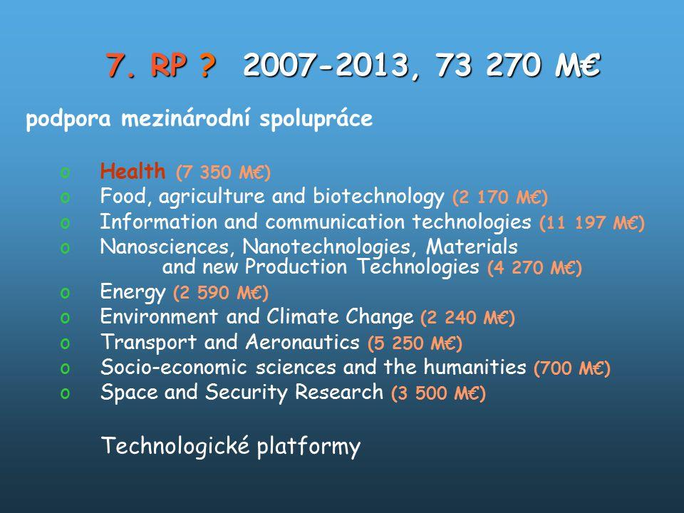 7. RP ?2007-2013, 73 270 M€ podpora mezinárodní spolupráce oHealth (7 350 M€) oFood, agriculture and biotechnology (2 170 M€) oInformation and communi