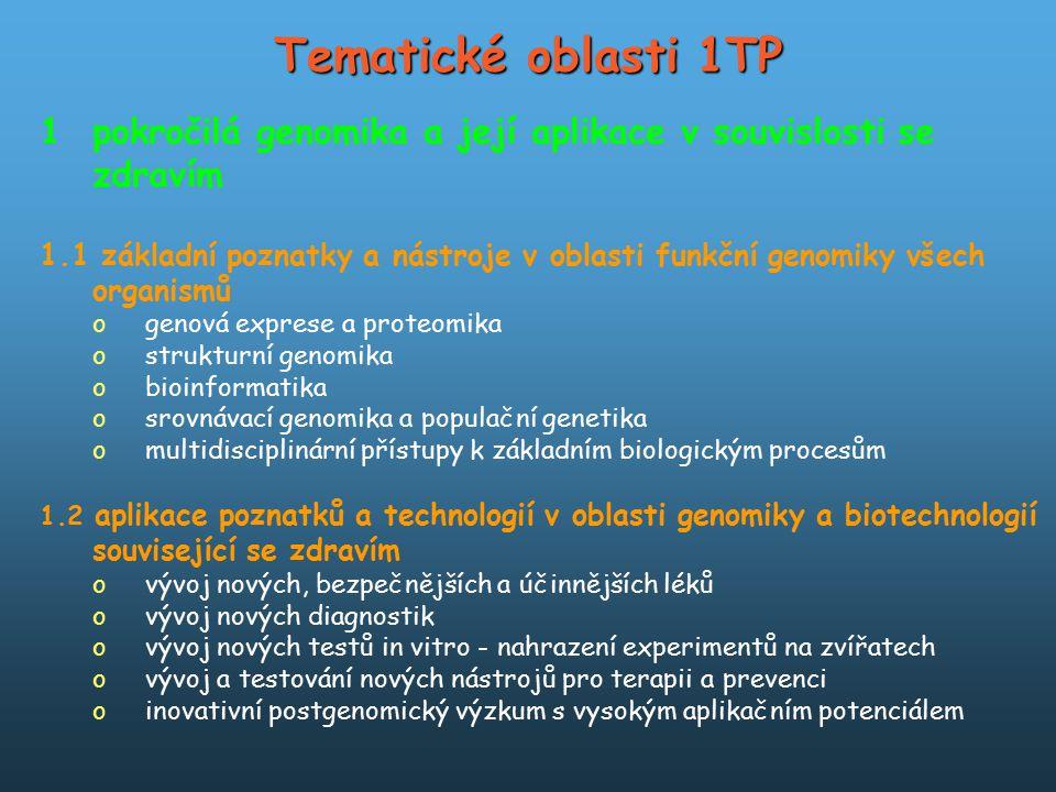 Tematické oblasti 1TP 1pokročilá genomika a její aplikace v souvislosti se zdravím 1.1 základní poznatky a nástroje v oblasti funkční genomiky všech o