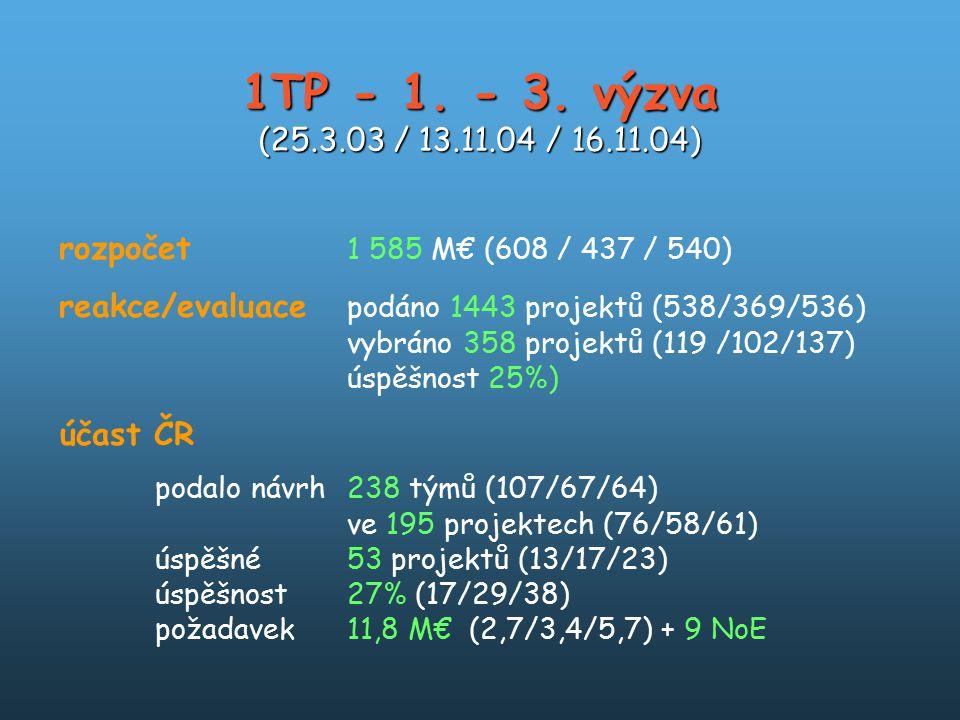 1TP - 1. - 3. výzva (25.3.03 / 13.11.04 / 16.11.04) rozpočet 1 585 M€ (608 / 437 / 540) reakce/evaluace podáno 1443 projektů (538/369/536) vybráno 358