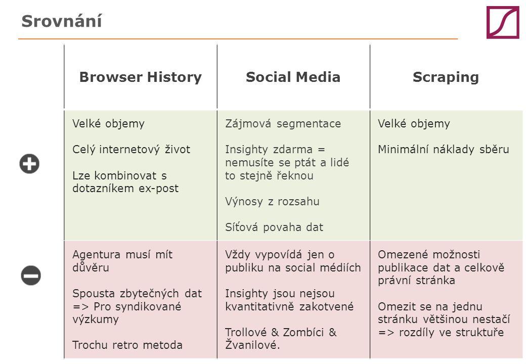 Browser HistorySocial MediaScraping Velké objemy Celý internetový život Lze kombinovat s dotazníkem ex-post Zájmová segmentace Insighty zdarma = nemusíte se ptát a lidé to stejně řeknou Výnosy z rozsahu Síťová povaha dat Velké objemy Minimální náklady sběru Agentura musí mít důvěru Spousta zbytečných dat => Pro syndikované výzkumy Trochu retro metoda Vždy vypovídá jen o publiku na social médiích Insighty jsou nejsou kvantitativně zakotvené Trollové & Zombíci & Žvanilové.
