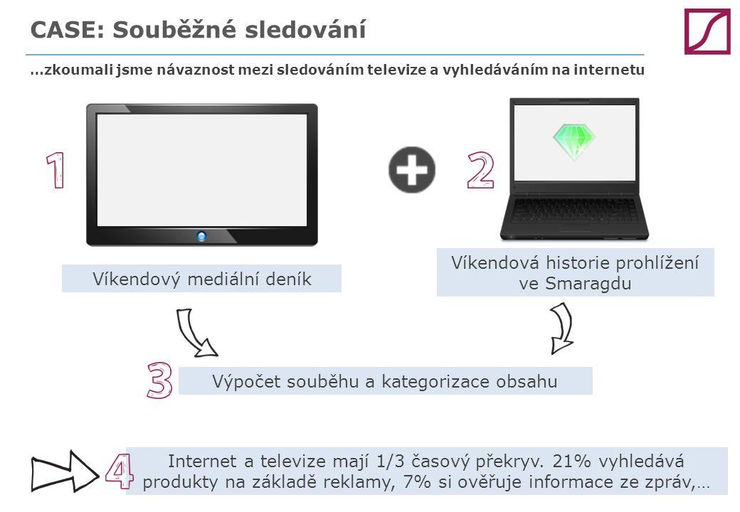 CASE: Souběžné sledování …zkoumali jsme návaznost mezi sledováním televize a vyhledáváním na internetu Víkendový mediální deník Víkendová historie pro