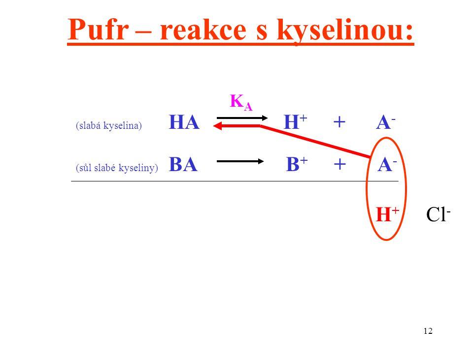 12 (slabá kyselina) HA H + + A - (sůl slabé kyseliny) BA B + + A - H + Cl - Pufr – reakce s kyselinou: KAKA