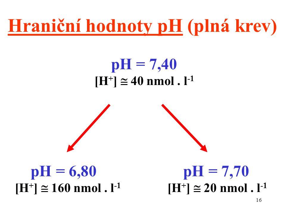 16 Hraniční hodnoty pH (plná krev) pH = 7,40 [H + ]  40 nmol. l -1 pH = 6,80 [H + ]  160 nmol. l -1 pH = 7,70 [H + ]  20 nmol. l -1