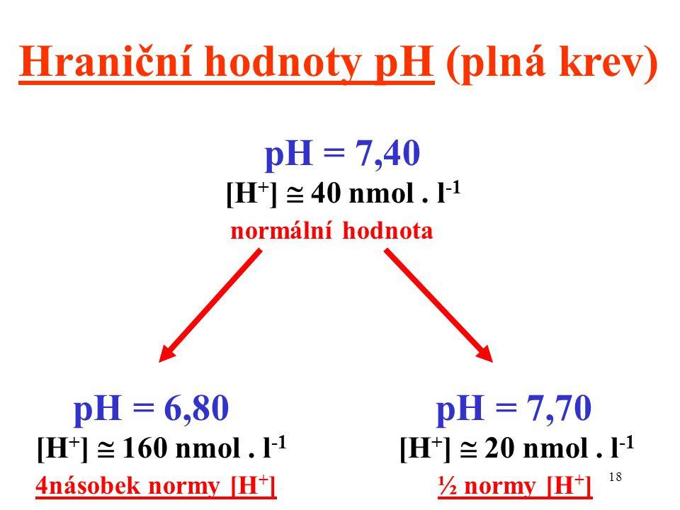 18 Hraniční hodnoty pH (plná krev) pH = 7,40 [H + ]  40 nmol. l -1 normální hodnota pH = 6,80 [H + ]  160 nmol. l -1 4násobek normy [H + ] pH = 7,70