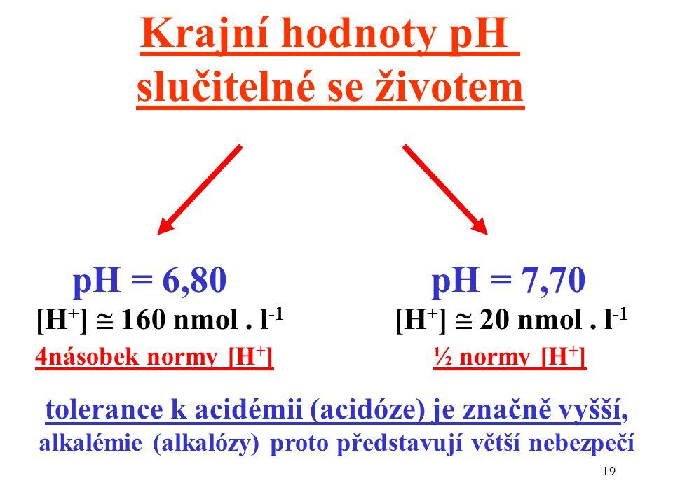 19 pH = 6,80 [H + ]  160 nmol. l -1 4násobek normy [H + ] pH = 7,70 [H + ]  20 nmol. l -1 ½ normy [H + ] Krajní hodnoty pH slučitelné se životem tol