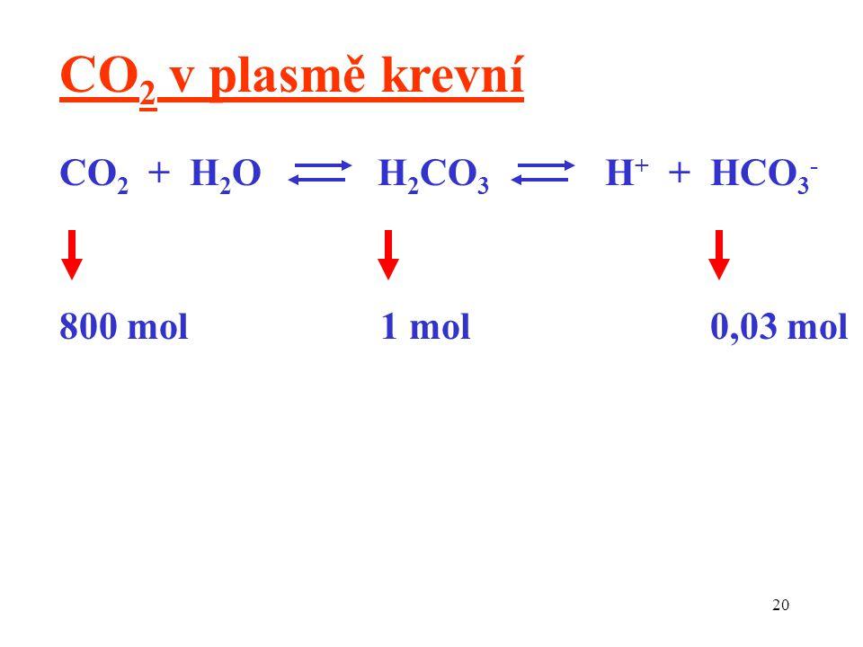 20 CO 2 + H 2 O H 2 CO 3 H + + HCO 3 - 800 mol 1 mol 0,03 mol CO 2 v plasmě krevní