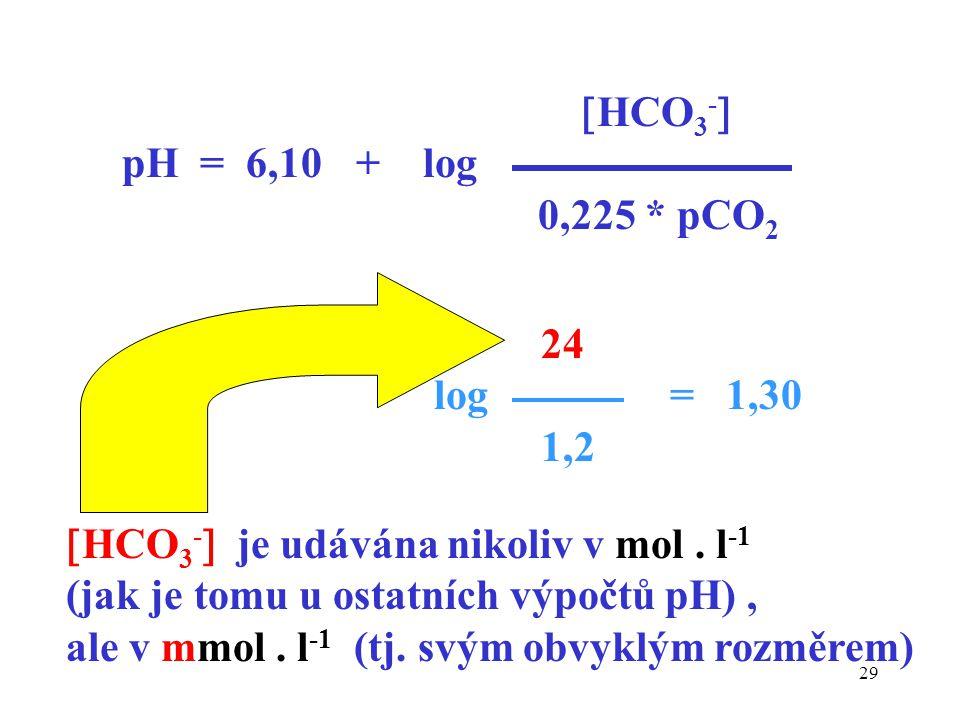 29  HCO 3 -  pH = 6,10 + log 0,225 * pCO 2 24 log = 1,30 1,2  HCO 3 -  je udávána nikoliv v mol. l -1 (jak je tomu u ostatních výpočtů pH), ale v