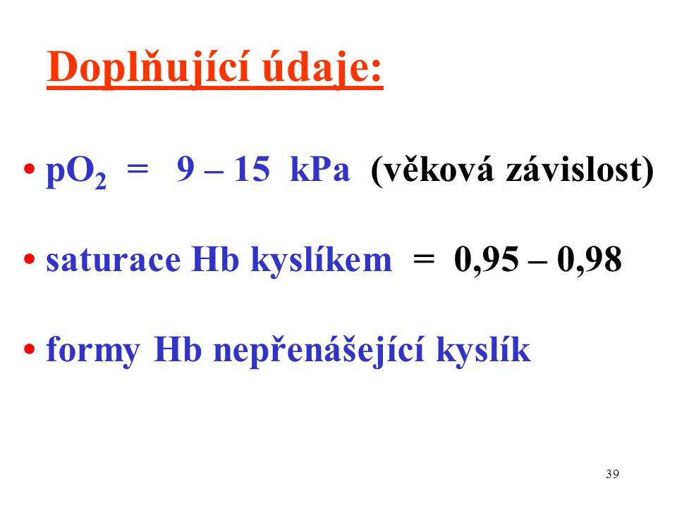 39 Doplňující údaje: pO 2 = 9 – 15 kPa (věková závislost) saturace Hb kyslíkem = 0,95 – 0,98 formy Hb nepřenášející kyslík