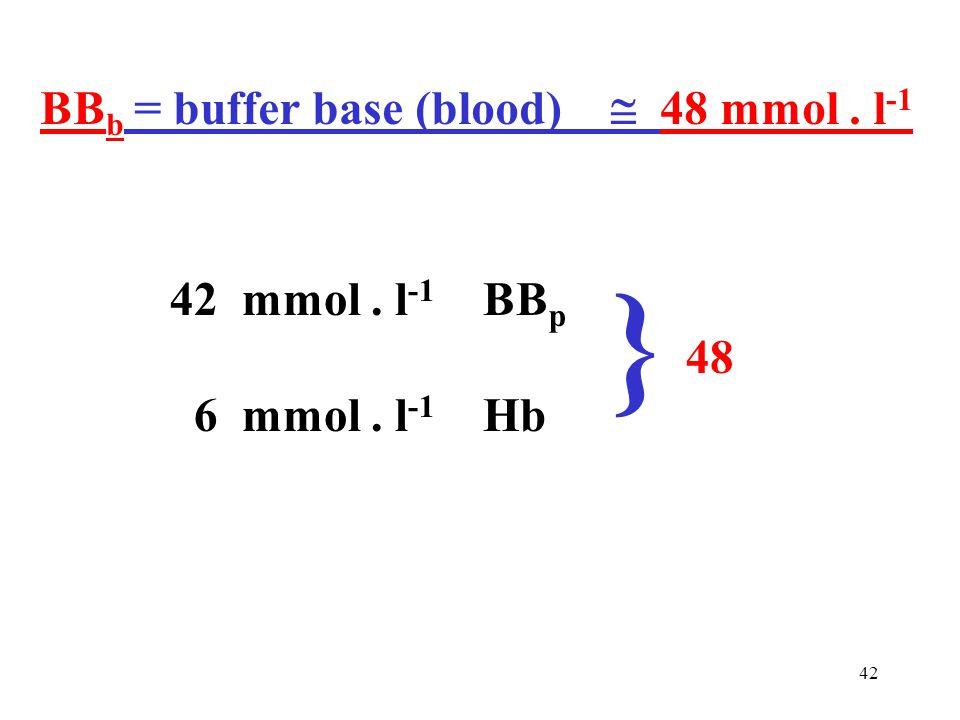 BB b = buffer base (blood)  48 mmol. l -1 42 mmol. l -1 BB p 48 6 mmol. l -1 Hb }