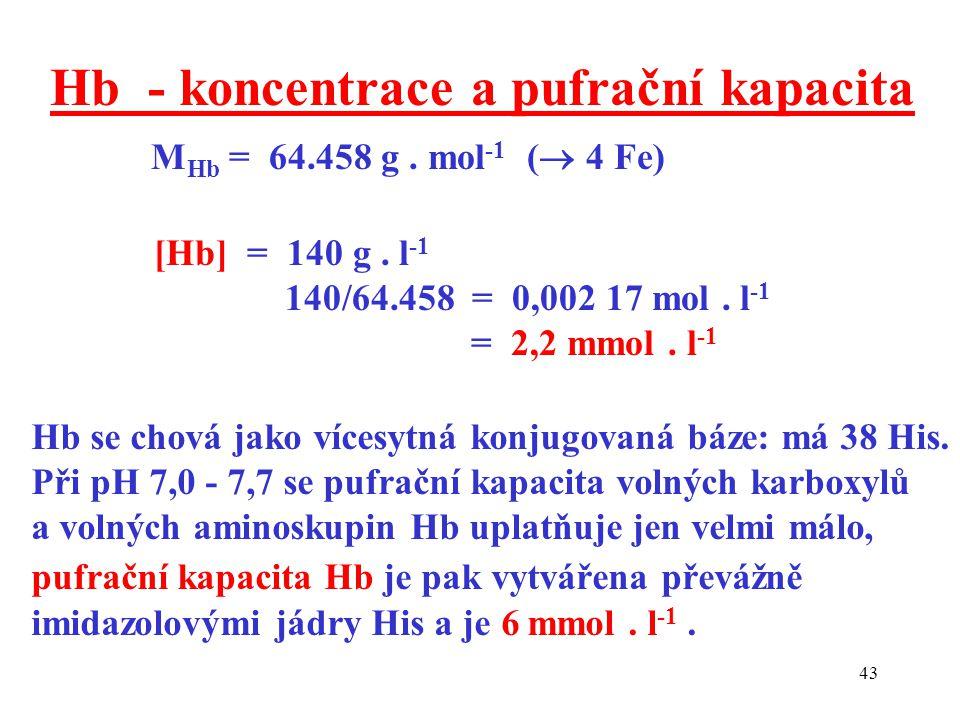 43 Hb - koncentrace a pufrační kapacita M Hb = 64.458 g. mol -1 (  4 Fe) [Hb] = 140 g. l -1 140/64.458 = 0,002 17 mol. l -1 = 2,2 mmol. l -1 Hb se ch