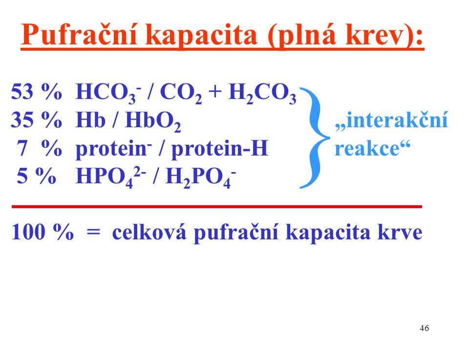 """46 Pufrační kapacita (plná krev): 53 % HCO 3 - / CO 2 + H 2 CO 3 35 % Hb / HbO 2 """"interakční 7 % protein - / protein-H reakce 5 % HPO 4 2- / H 2 PO 4 - 100 % = celková pufrační kapacita krve }"""