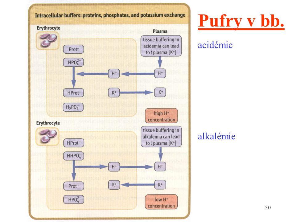 50 acidémie alkalémie Pufry v bb.