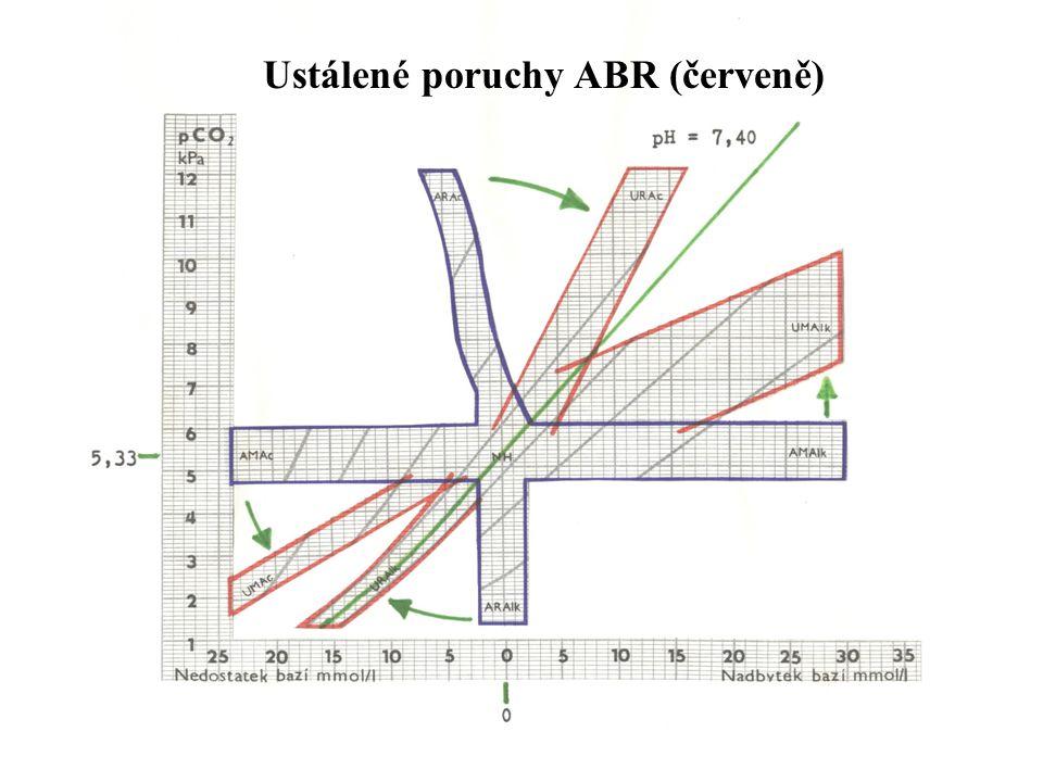 61 Ustálené poruchy ABR (červeně)