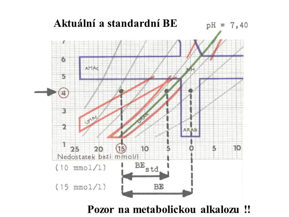 63 Aktuální a standardní BE Pozor na metabolickou alkalozu !!