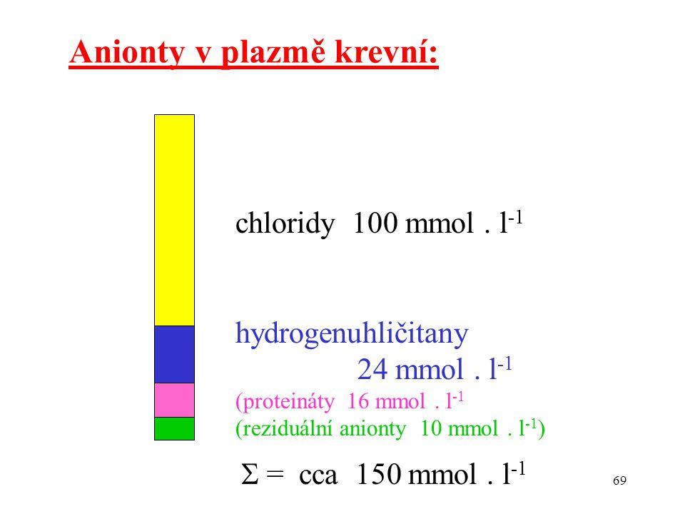 69 Anionty v plazmě krevní: chloridy 100 mmol. l -1 hydrogenuhličitany 24 mmol. l -1 (proteináty 16 mmol. l -1 (reziduální anionty 10 mmol. l -1 )  =