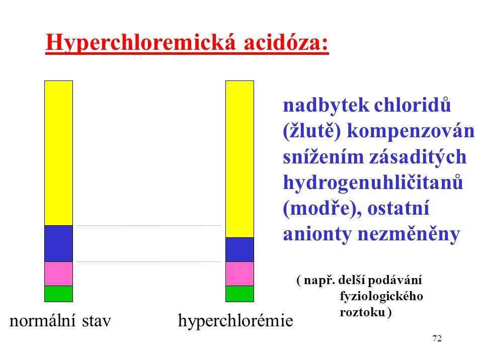 72 Hyperchloremická acidóza: normální stav hyperchlorémie nadbytek chloridů (žlutě) kompenzován snížením zásaditých hydrogenuhličitanů (modře), ostatní anionty nezměněny ( např.