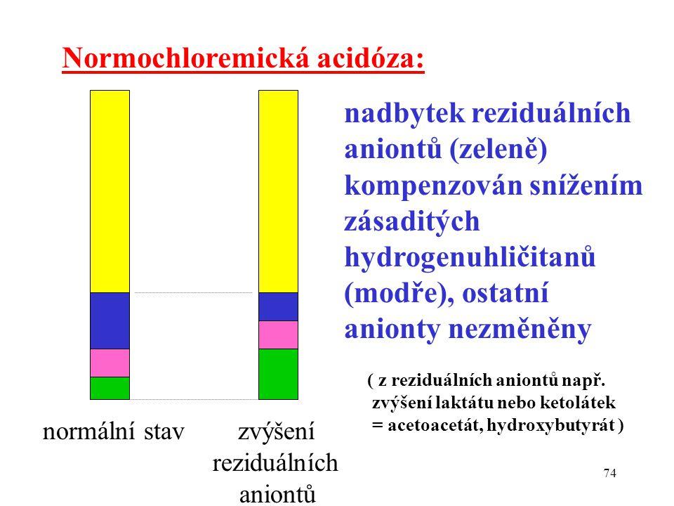 74 Normochloremická acidóza: nadbytek reziduálních aniontů (zeleně) kompenzován snížením zásaditých hydrogenuhličitanů (modře), ostatní anionty nezměn