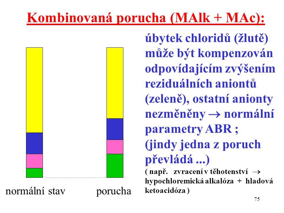75 Kombinovaná porucha (MAlk + MAc): normální stav porucha úbytek chloridů (žlutě) může být kompenzován odpovídajícím zvýšením reziduálních aniontů (z