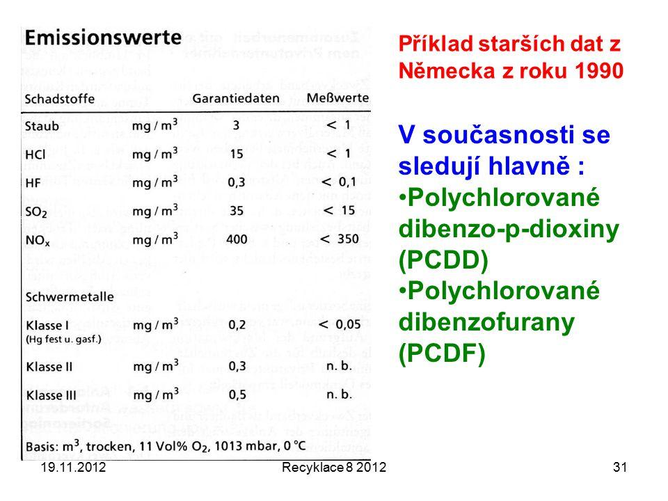 19.11.2012Recyklace 8 201231 Příklad starších dat z Německa z roku 1990 V současnosti se sledují hlavně : Polychlorované dibenzo-p-dioxiny (PCDD) Polychlorované dibenzofurany (PCDF)