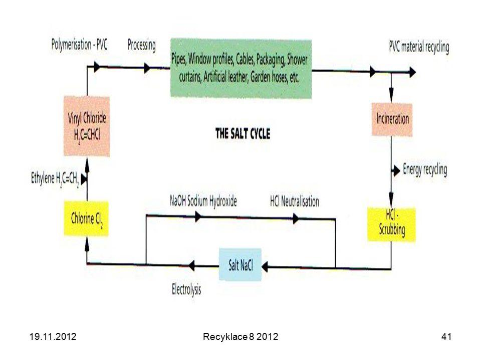 19.11.2012Recyklace 8 201241