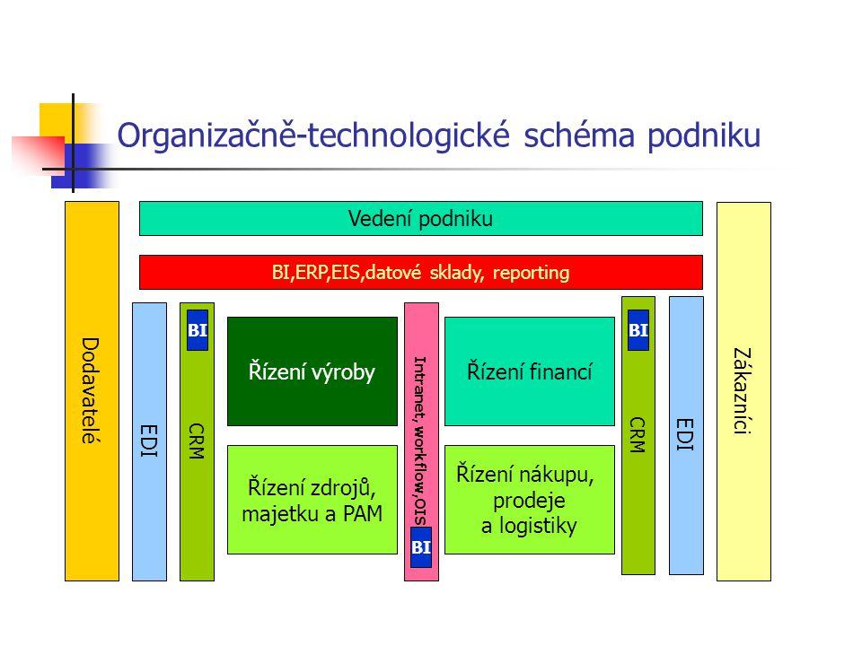 Organizačně-technologické schéma podniku Vedení podniku Zákazníci Dodavatelé BI,ERP,EIS,datové sklady, reporting EDI Řízení výrobyŘízení financí Řízení nákupu, prodeje a logistiky Řízení zdrojů, majetku a PAM Intranet, workflow,OIS CRM BI