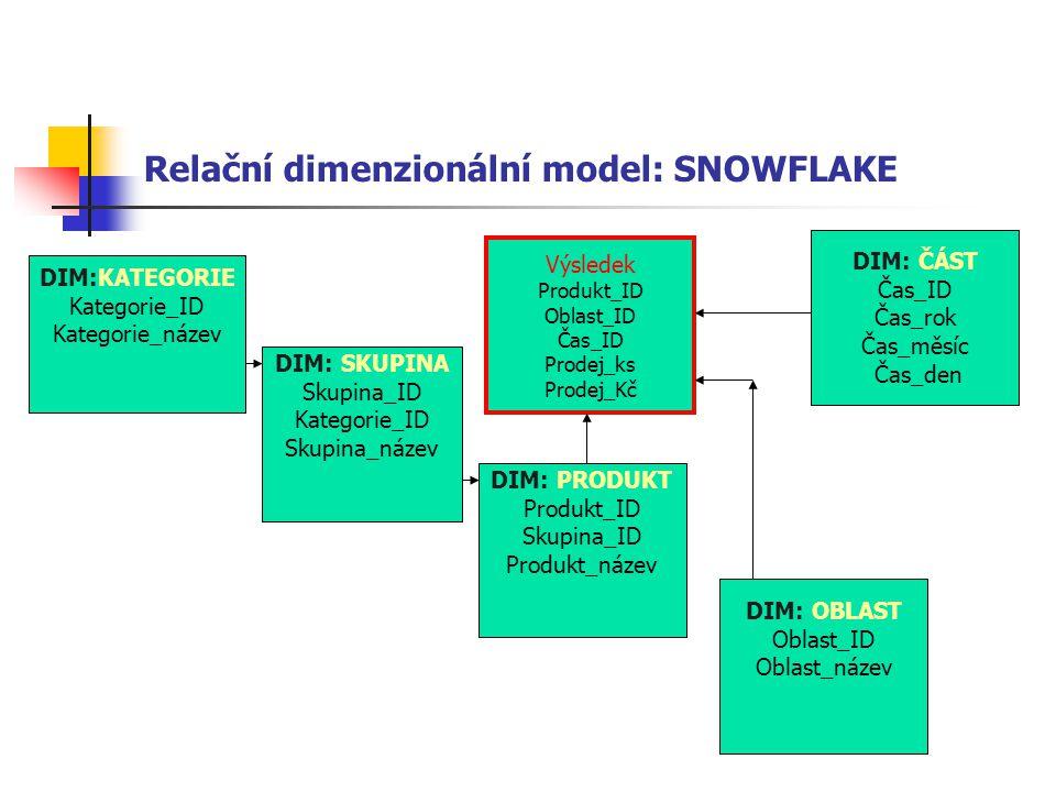 Relační dimenzionální model: SNOWFLAKE DIM:KATEGORIE Kategorie_ID Kategorie_název DIM: SKUPINA Skupina_ID Kategorie_ID Skupina_název DIM: PRODUKT Prod