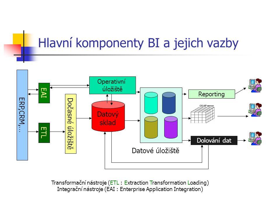 Hlavní komponenty BI a jejich vazby ERP,CRM,… EAI ETL Dočasné úložiště Operativní úložiště Datový sklad Reporting Dolování dat Datové úložiště Transformační nástroje (ETL : Extraction Transformation Loading) Integrační nástroje (EAI : Enterprise Application Integration)