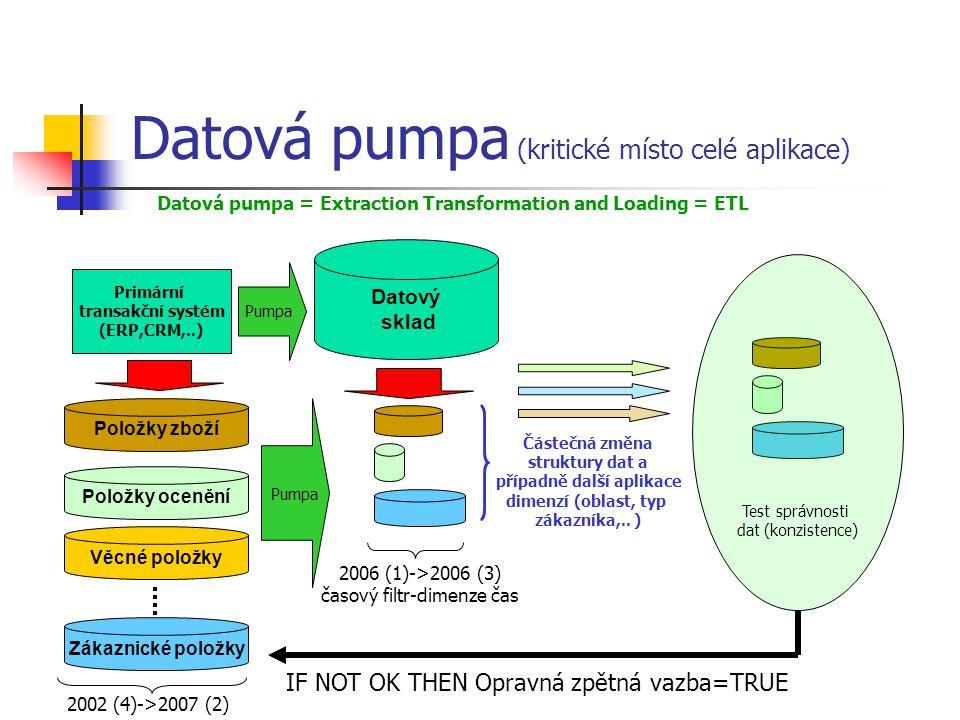 Datová pumpa (kritické místo celé aplikace) Primární transakční systém (ERP,CRM,..) Datový sklad Pumpa Položky zboží Položky ocenění Věcné položky Zákaznické položky Pumpa 2002 (4)->2007 (2) 2006 (1)->2006 (3) časový filtr-dimenze čas Částečná změna struktury dat a případně další aplikace dimenzí (oblast, typ zákazníka,..