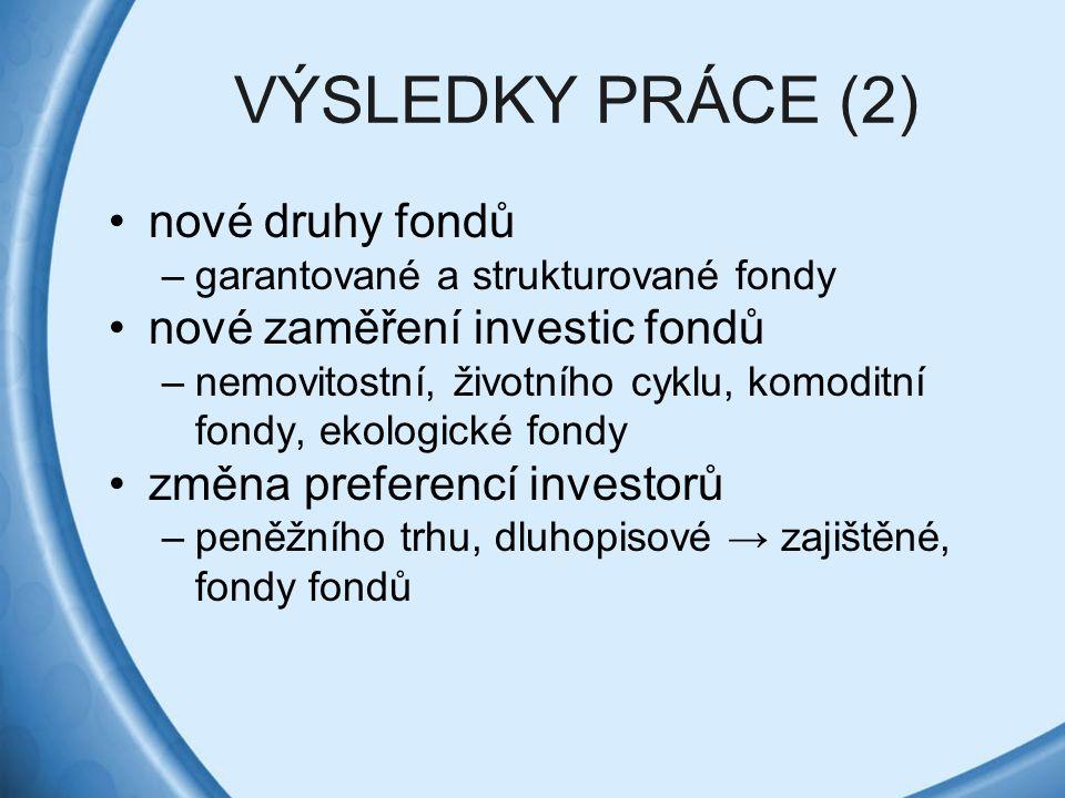 VÝSLEDKY PRÁCE (2) nové druhy fondů –garantované a strukturované fondy nové zaměření investic fondů –nemovitostní, životního cyklu, komoditní fondy, e