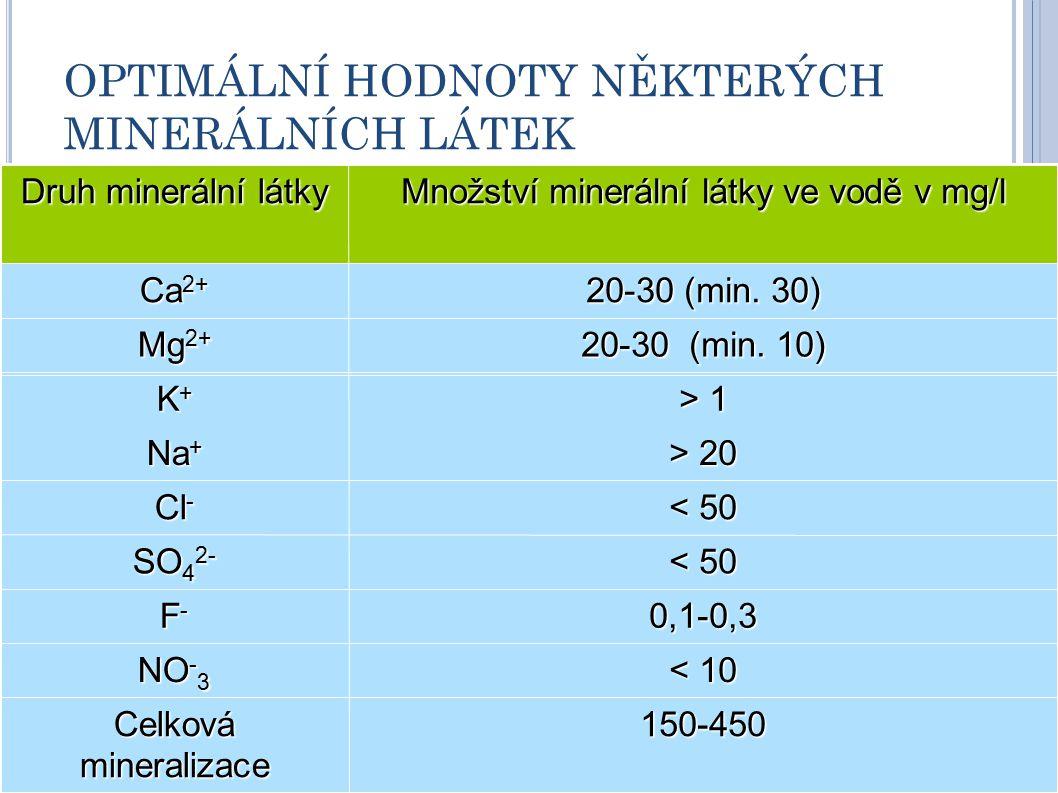 OPTIMÁLNÍ HODNOTY NĚKTERÝCH MINERÁLNÍCH LÁTEK Druh minerální látky Množství minerální látky ve vodě v mg/l Ca 2+ 20-30 (min.