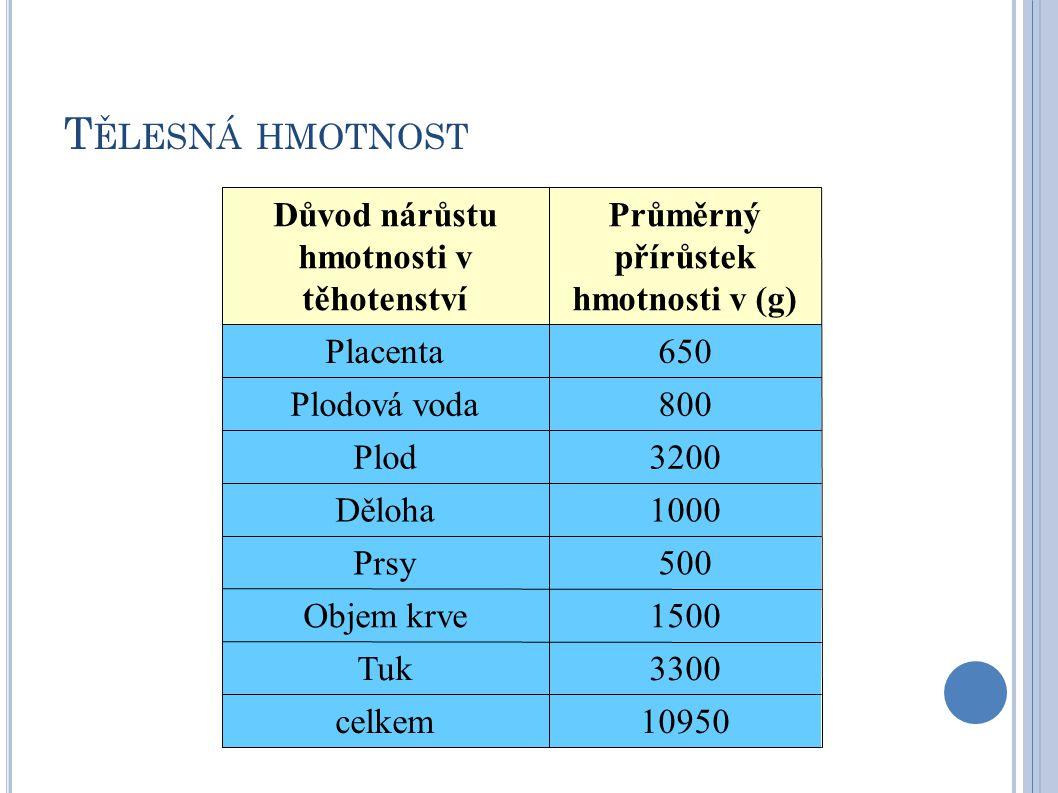 T ĚLESNÁ HMOTNOST Důvod nárůstu hmotnosti v těhotenství Průměrný přírůstek hmotnosti v (g) Placenta650 Plodová voda800 Plod3200 Děloha1000 Prsy500 Objem krve1500 Tuk3300 celkem10950