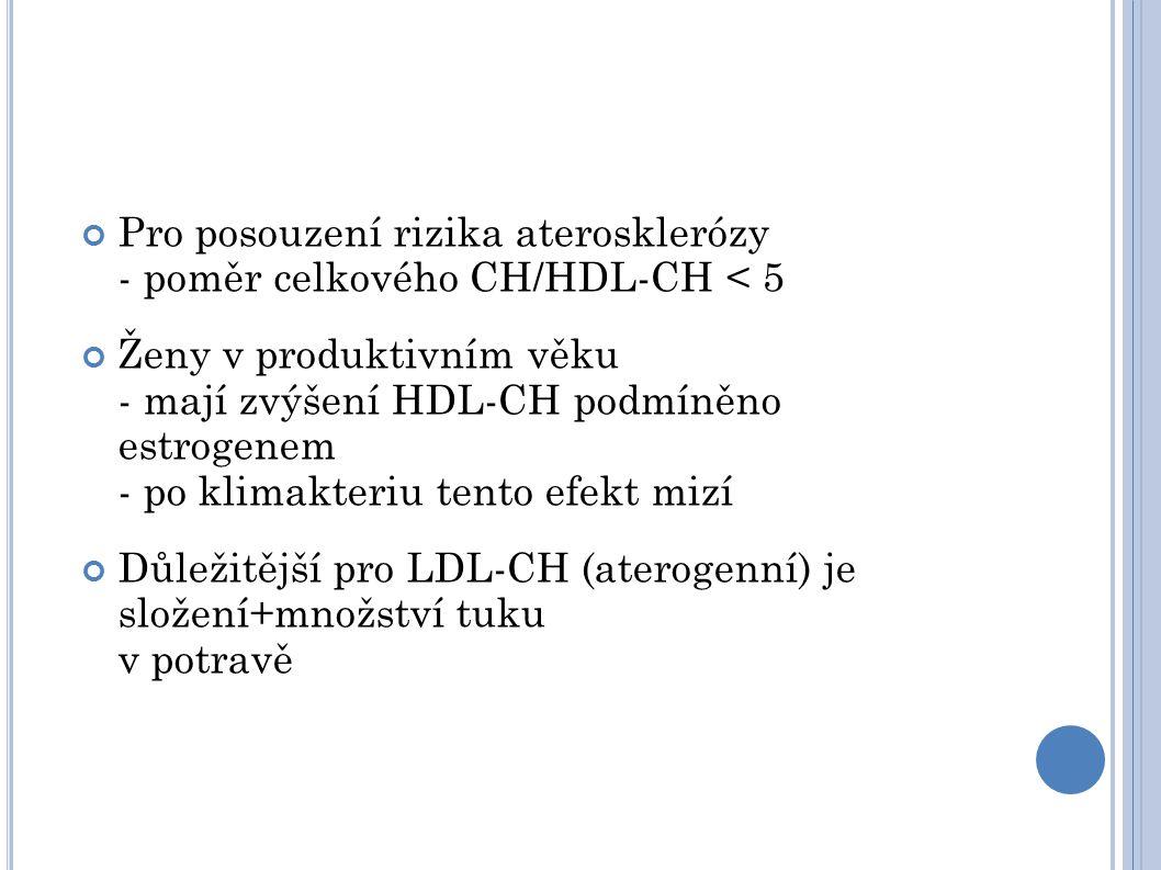 Pro posouzení rizika aterosklerózy - poměr celkového CH/HDL-CH < 5 Ženy v produktivním věku - mají zvýšení HDL-CH podmíněno estrogenem - po klimakteriu tento efekt mizí Důležitější pro LDL-CH (aterogenní) je složení+množství tuku v potravě