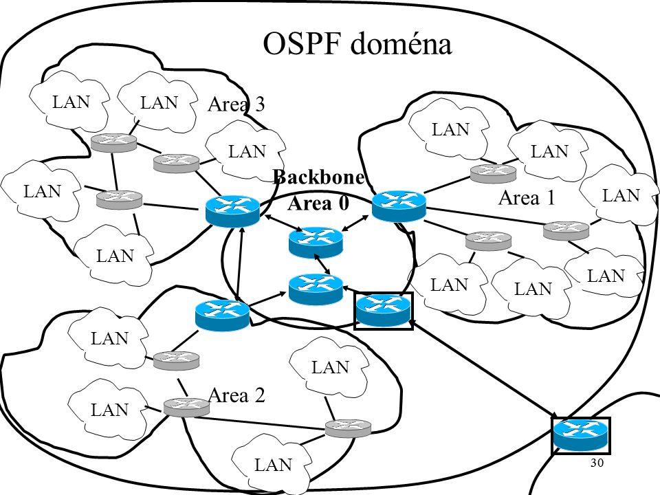30 LAN Area 3 30 OSPF doména Area 1 LAN Area 2 Backbone Area 0
