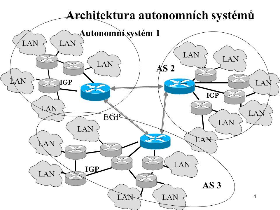 44 LAN EGP LAN IGP Architektura autonomních systémů Autonomní systém 1 AS 2 AS 3