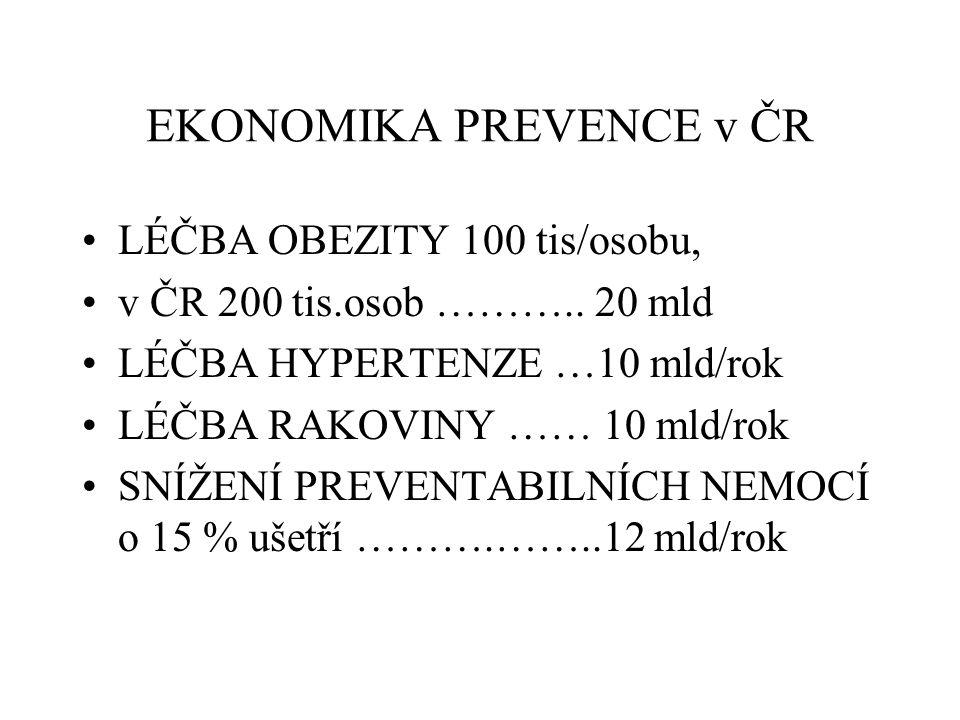 EKONOMIKA PREVENCE v ČR LÉČBA OBEZITY 100 tis/osobu, v ČR 200 tis.osob ……….. 20 mld LÉČBA HYPERTENZE …10 mld/rok LÉČBA RAKOVINY …… 10 mld/rok SNÍŽENÍ