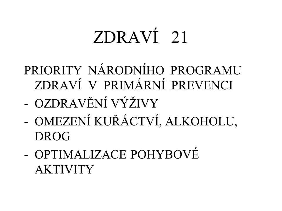 ZDRAVÍ 21 PRIORITY NÁRODNÍHO PROGRAMU ZDRAVÍ V PRIMÁRNÍ PREVENCI -OZDRAVĚNÍ VÝŽIVY -OMEZENÍ KUŘÁCTVÍ, ALKOHOLU, DROG -OPTIMALIZACE POHYBOVÉ AKTIVITY