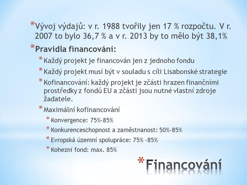 * Vývoj výdajů: v r.1988 tvořily jen 17 % rozpočtu.
