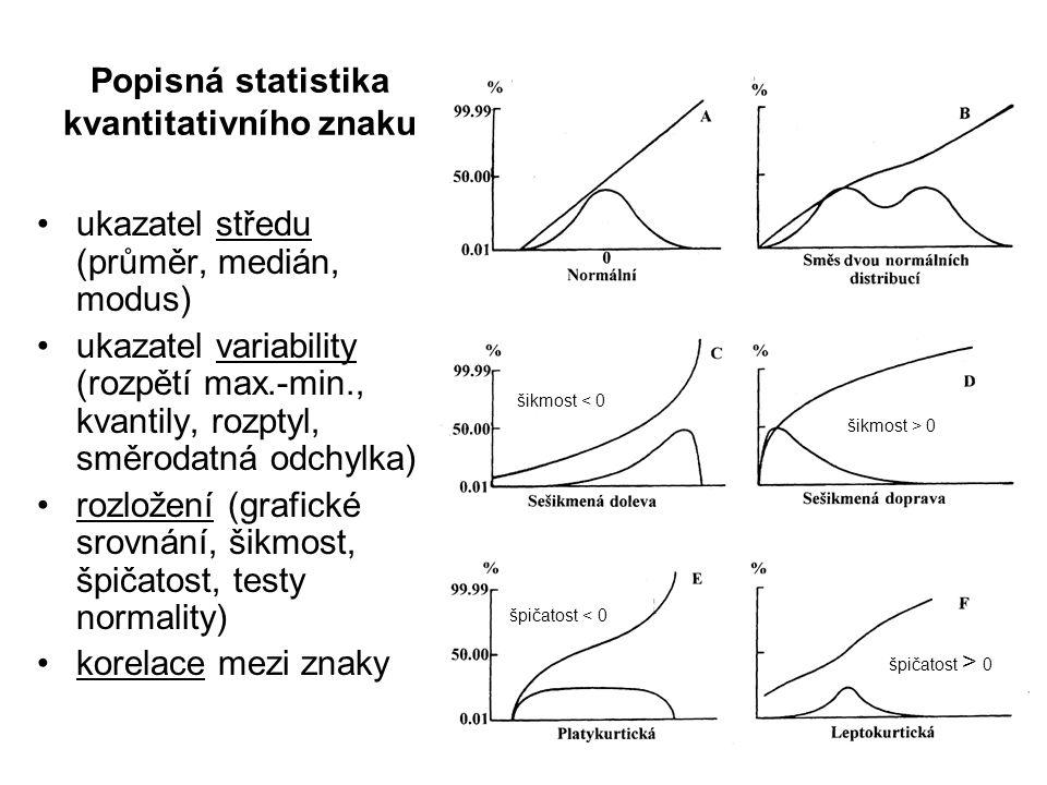 Popisná statistika kvantitativního znaku ukazatel středu (průměr, medián, modus) ukazatel variability (rozpětí max.-min., kvantily, rozptyl, směrodatn