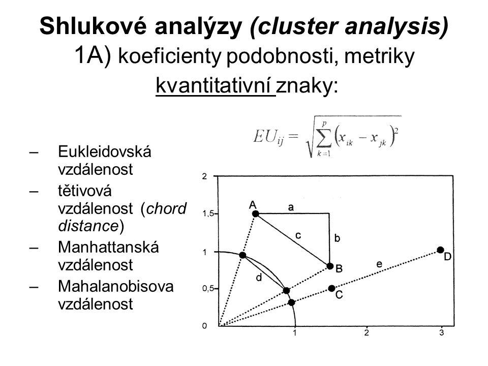 Shlukové analýzy (cluster analysis) 1A) koeficienty podobnosti, metriky kvantitativní znaky: –Eukleidovská vzdálenost –tětivová vzdálenost (chord dist