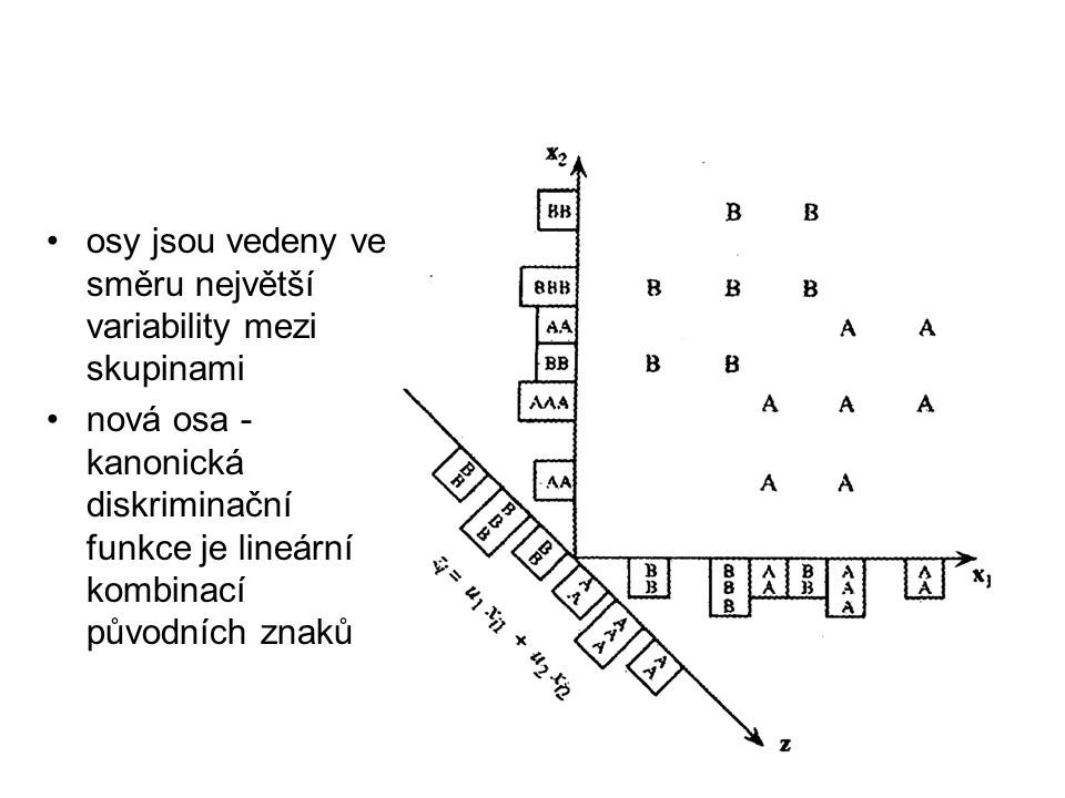 osy jsou vedeny ve směru největší variability mezi skupinami nová osa - kanonická diskriminační funkce je lineární kombinací původních znaků